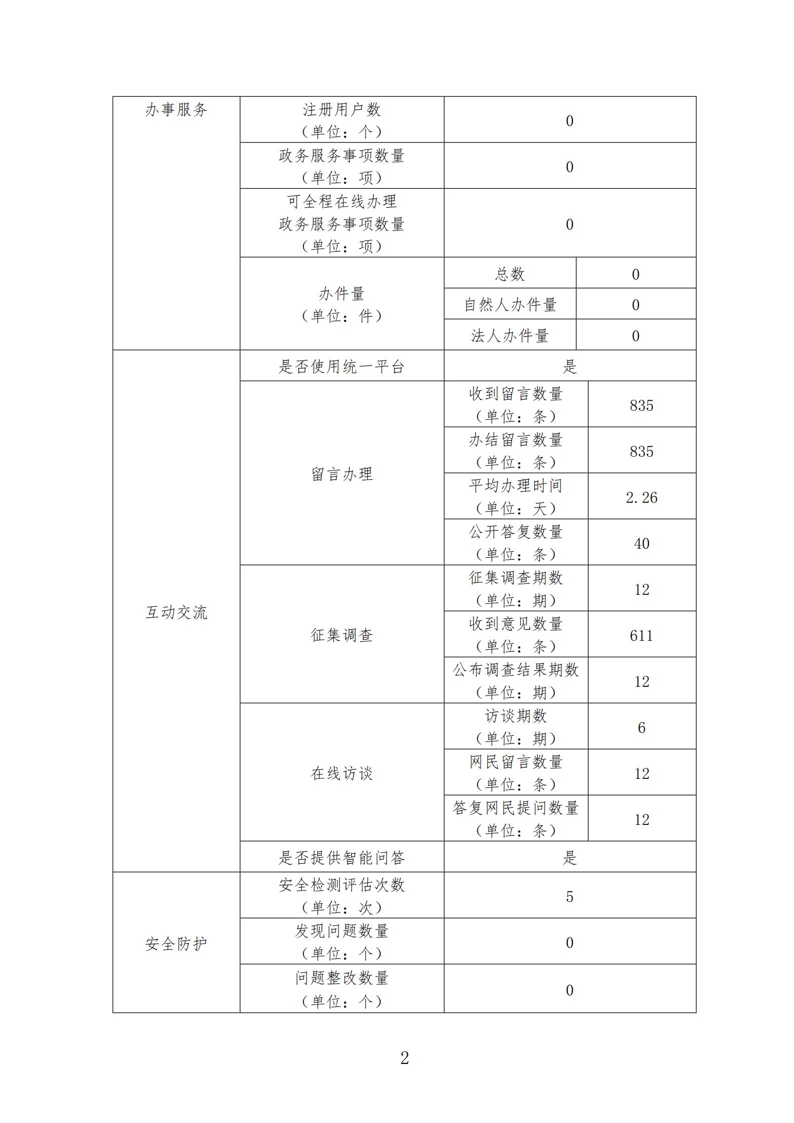 广东省医疗保障局政府网站工作报表(2020年度)_01.png