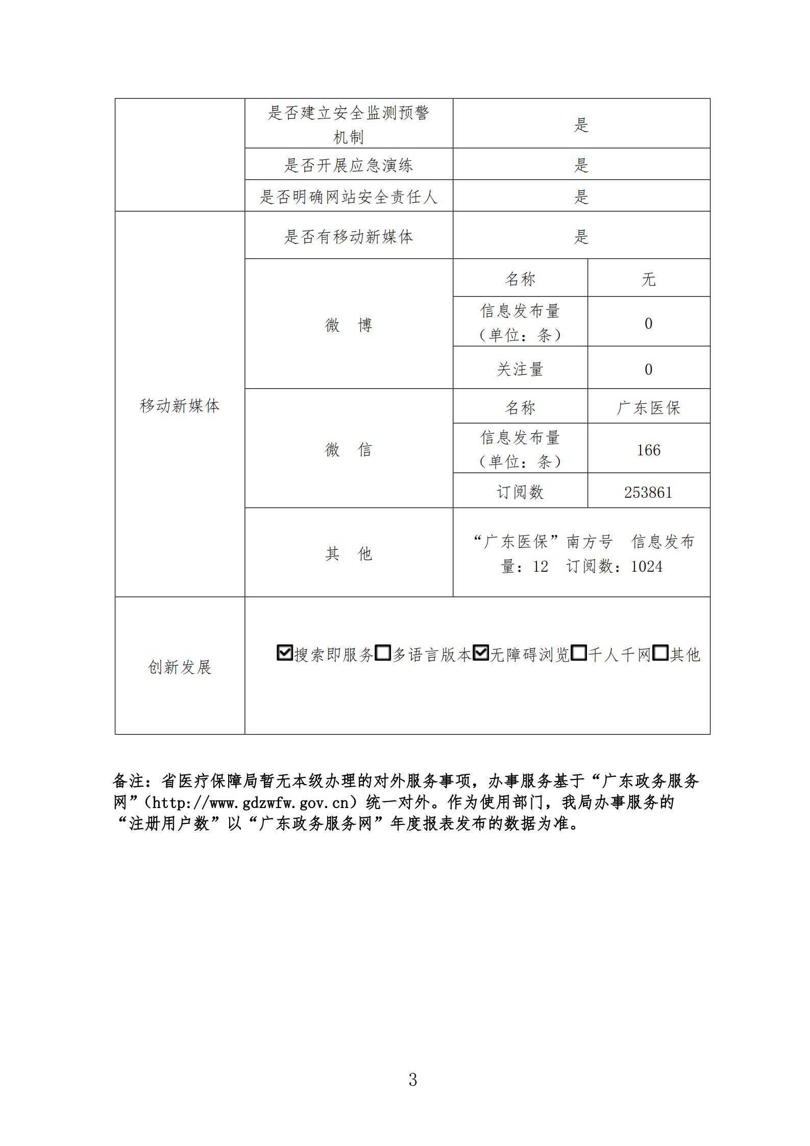 广东省医疗保障局政府网站工作报表(2020年度)_02.png